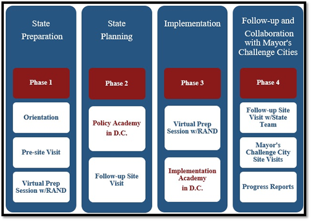 governors challenge process chart